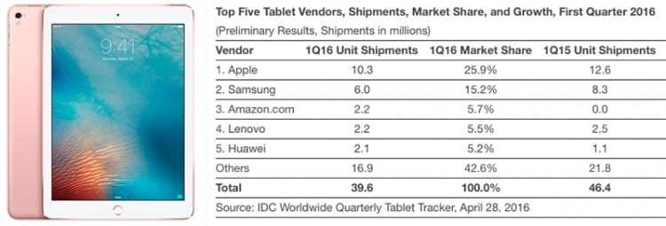 iPad-shipments-IDC-Q1-2016