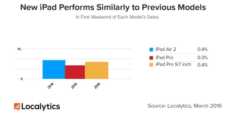 iPad-vs-previous-models