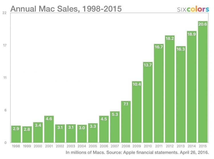 annual-mac-sales-imore