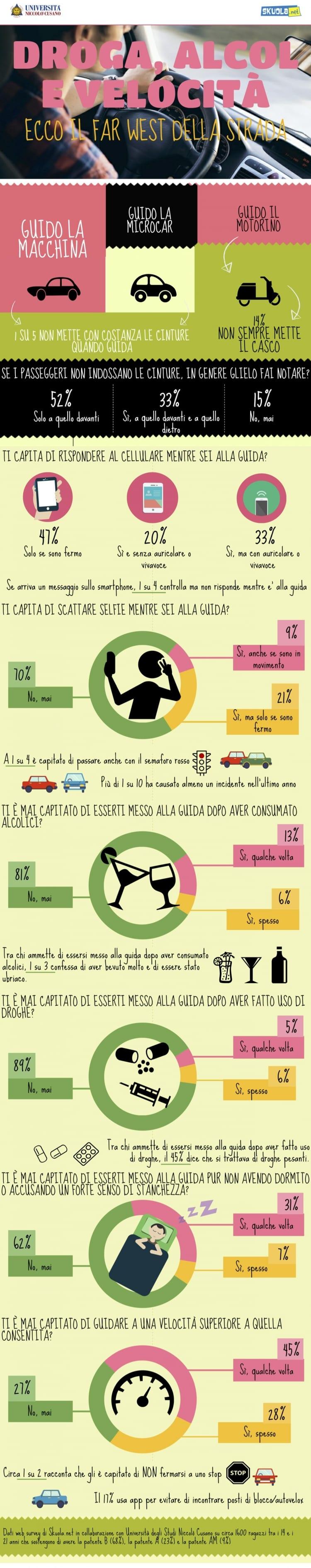 skuola infografica neopatentati alla guida