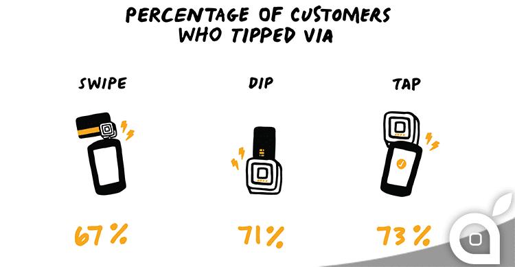 Square: chi paga con contactless e Apple Pay lascia più mancia
