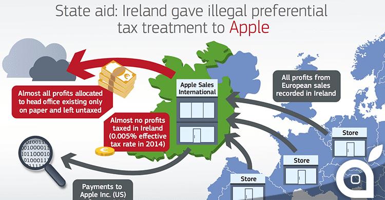 Aiuti fiscali illegali dall'Irlanda, l'EU obbliga Apple a versare 13 miliardi di euro di tasse non pagate [AGGIORNATO]