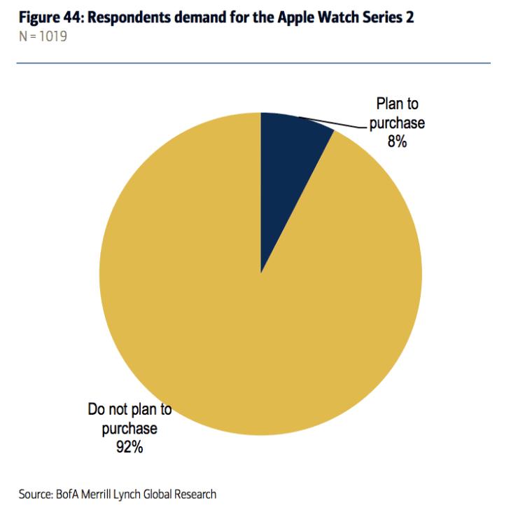 I consumatori sono più interessati alle AirPods che all'Apple Watch