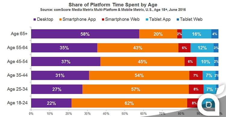 """Internet è sempre più """"mobile"""" ce lo conferma una ricerca statunitense"""