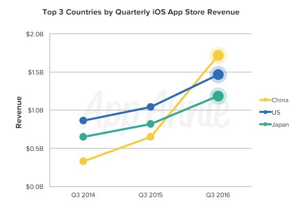 app-store-revenue