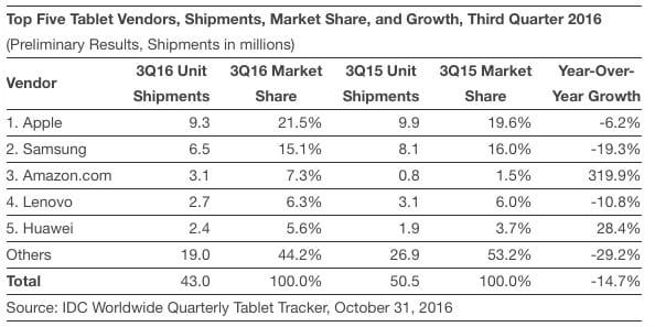 idc-tablets-q3-calendar-2016