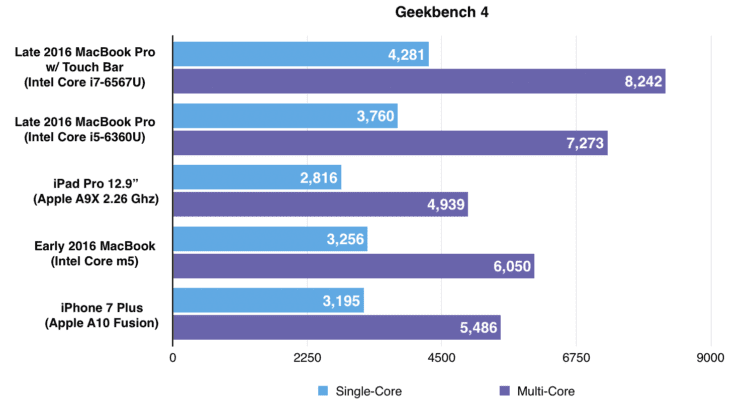 1-geekbench-4-macbook-touchbar