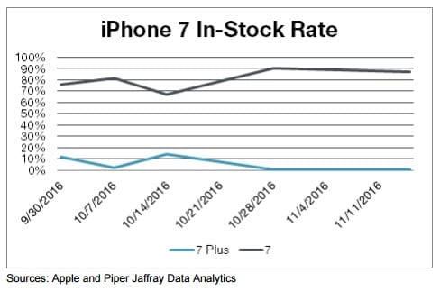 iphone-7-stock-piper-jaffray