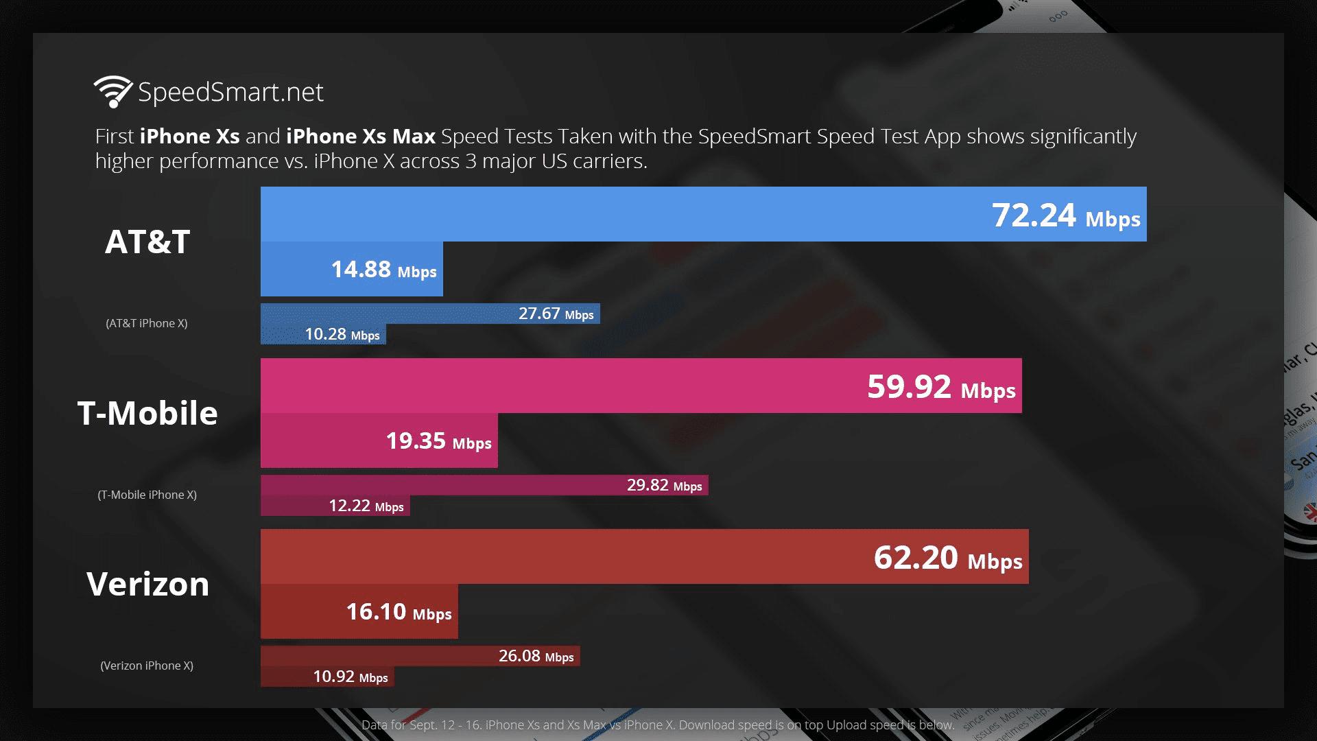 Gli iPhone XS raggiungono velocità di download ed upload su rete LTE fino a 3 volte superiori!