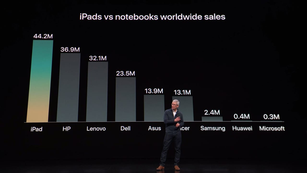 iPad domina nel suo mercato e sorpassa tutti i produttori di computer portatili