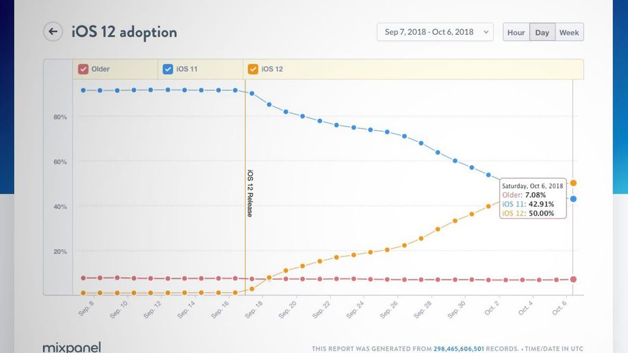 iOS 12 supera iOS 11: adesso è installato su più della metà dei dispositivi Apple attivi
