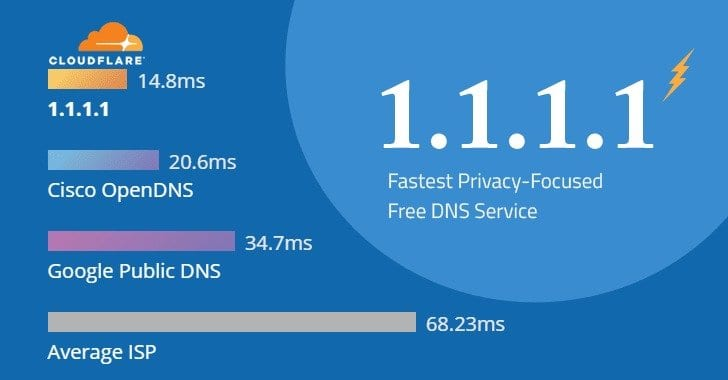 1.1.1.1 dns cloudflare