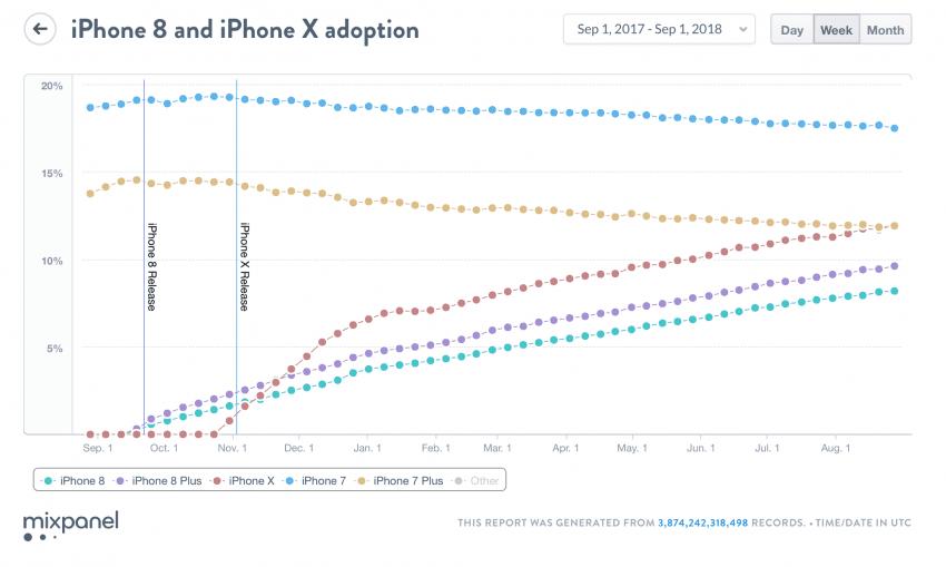 vendite iphone