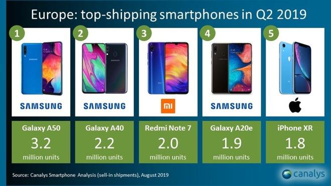 vendite smartphone
